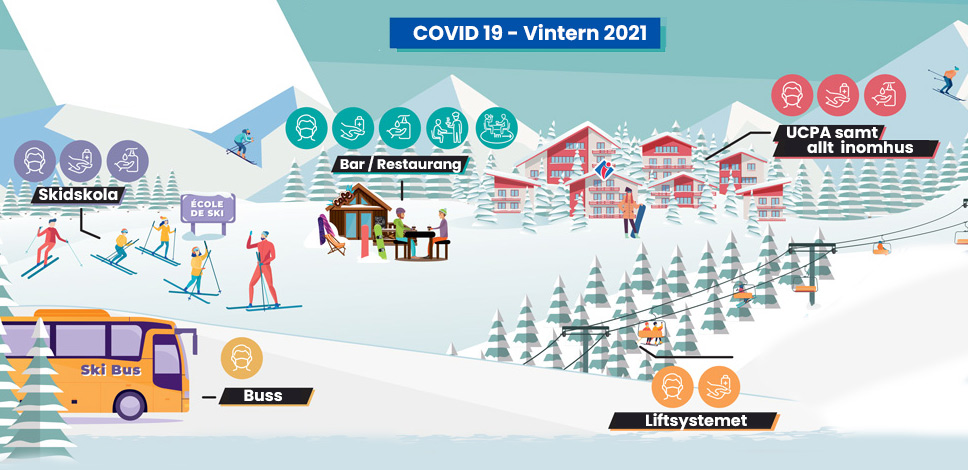 Ucpa Resor Covid 19 Res Tryggt I Vinter